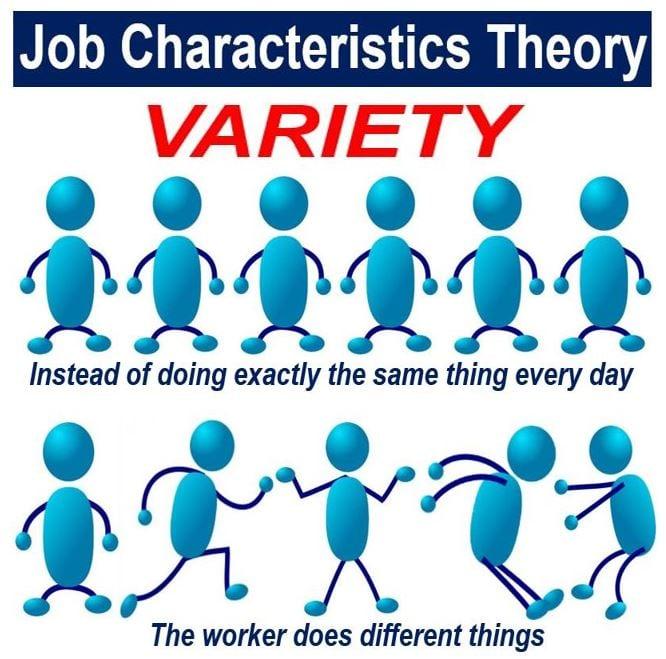 Job Characteristics Theory - Variety