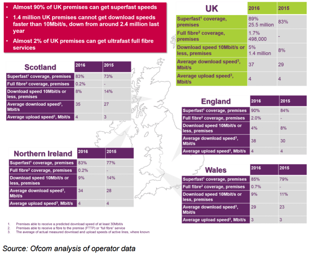 The state of fixed broadband in the UK