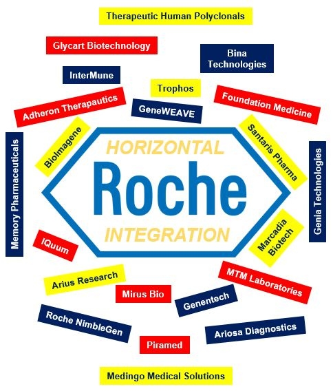 Roche Horizontal Integration