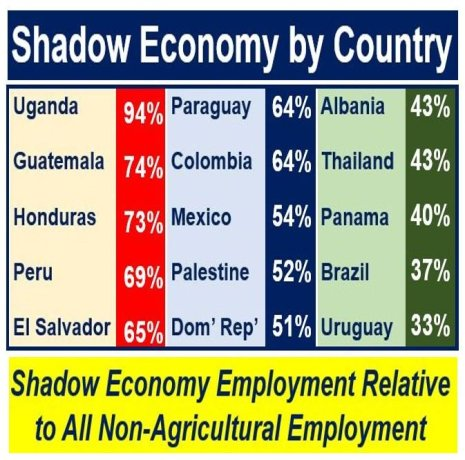 Shadow Economy by country