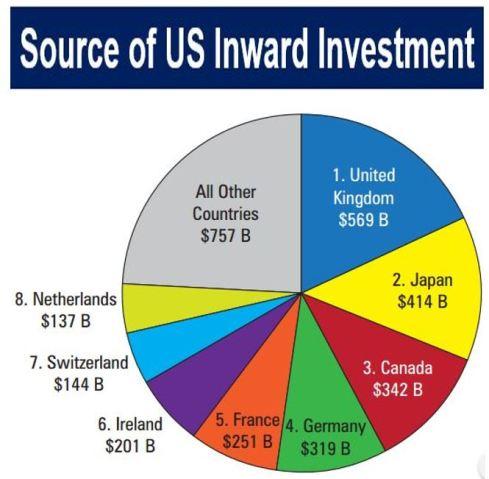 inward portfolio investment definition