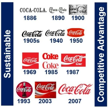 Sustainable competitive advantage of Coca-Cola