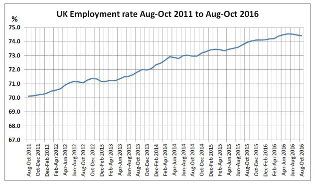 UK employment growth