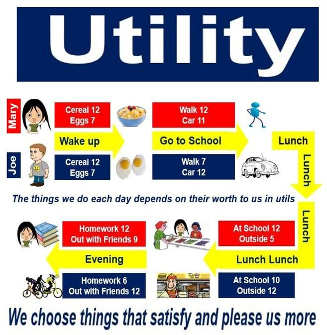Utility and the choices we make each day