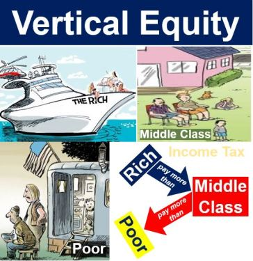 Vertical equity and income tax rates
