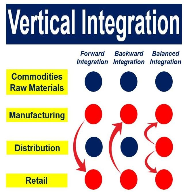 what is vertical integration? definition and examples - market