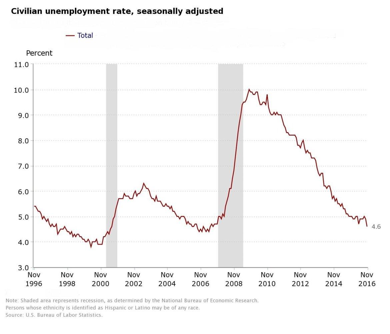 US_unemployment chart november 2016