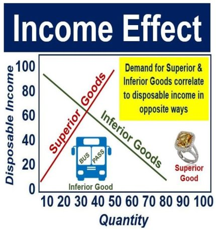 what is the income effect? definition and examples - market business