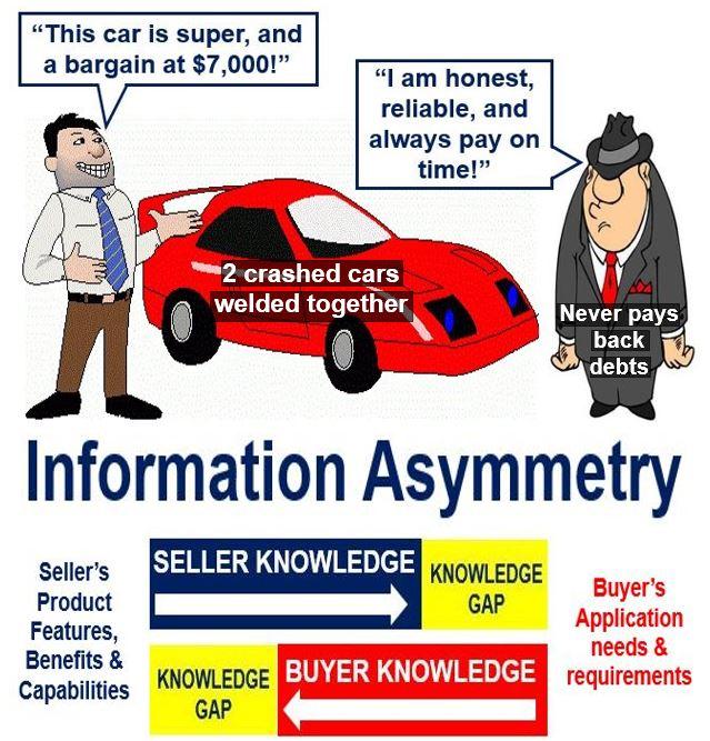 Information Asymmetry - Market Failure