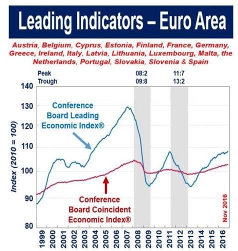 Leading indicators - Euro Area