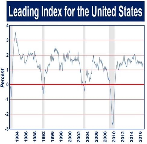 Leading indicators for the USA