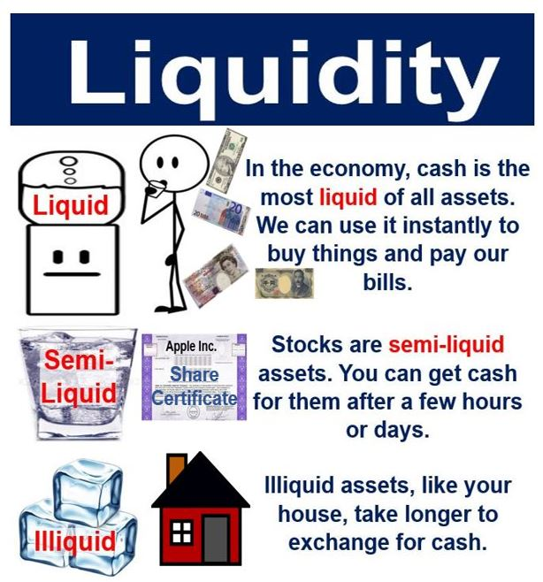 Financial Liquidity: What Is Liquidity? Definition And Examples