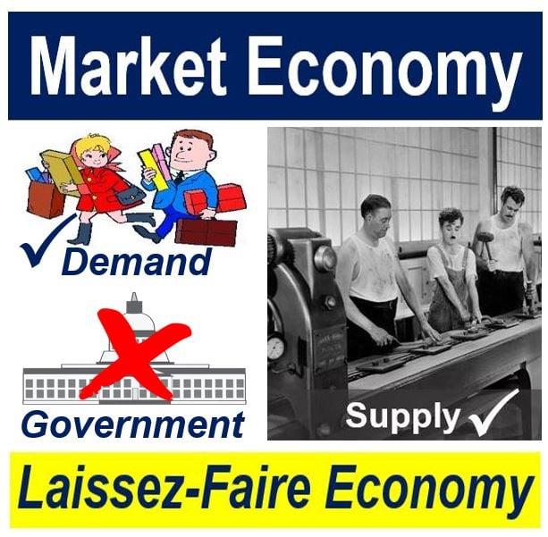 Market or Laissez-faire economy