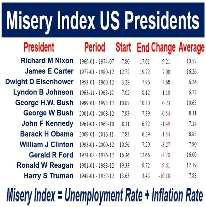 Misery Index US Presidents