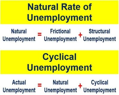 Natural rate of unemploymet vs cyclical unemployment