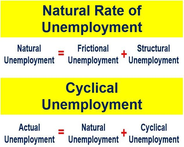 What Is The Natural Rate Of Unemployment Definition And Meaning
