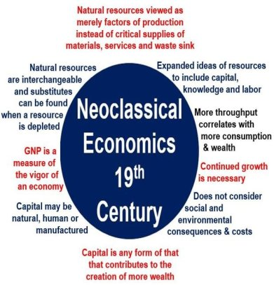 Neolassical economics 19th century