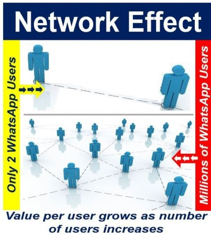 what is the network effect definition and examples market