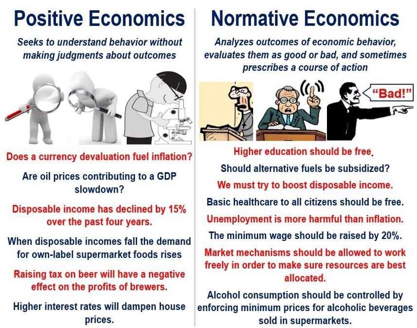 Positive versus nominative economics examples