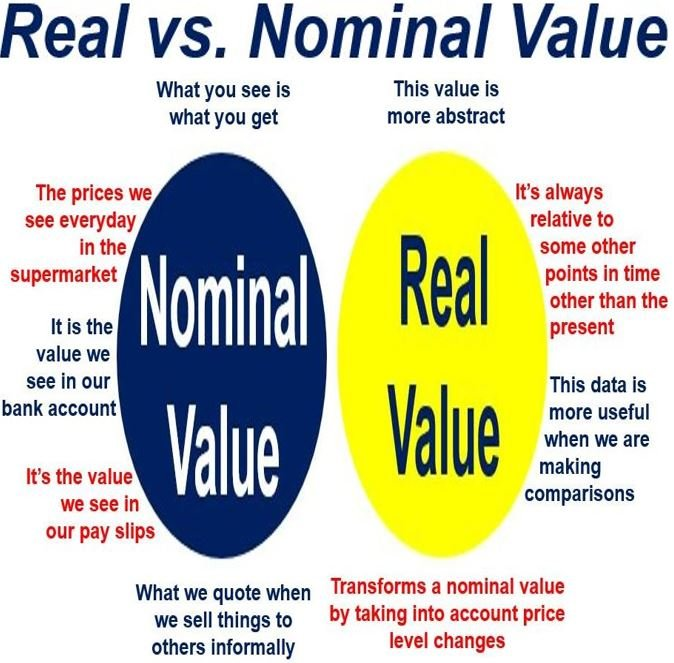 Real versus nominal value