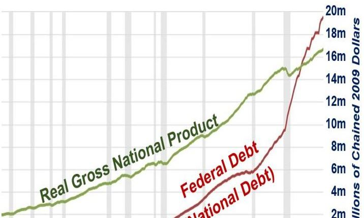 US National Debt and GDP