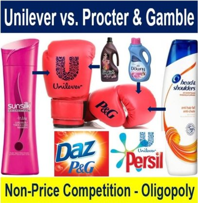 Unilever and Procter and Gamble non-price competition