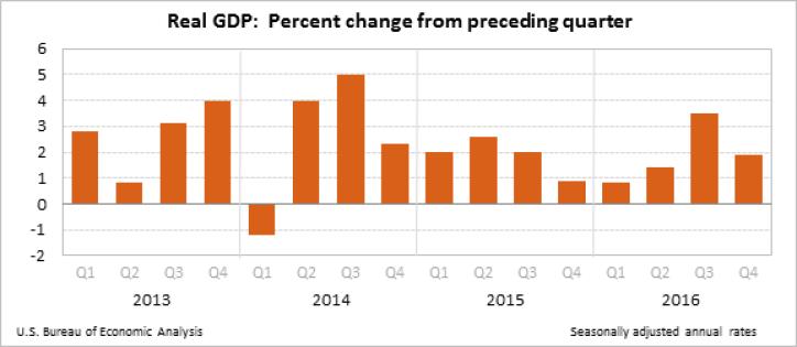 US_GDP_Chart