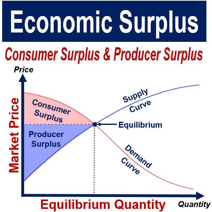 Economic Surplus - Consumer and Producer Surplus
