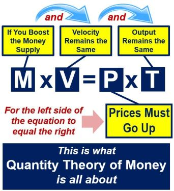 Explanation of the quantity theory of money