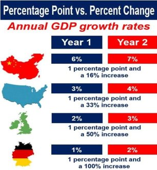 GDP growth percentage point and percent change