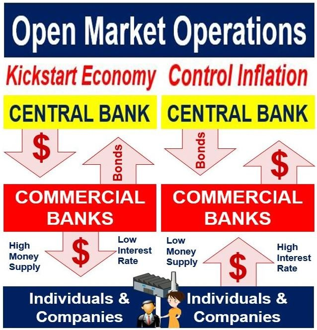 What are open market operations (OMOs)? Definition and meaning