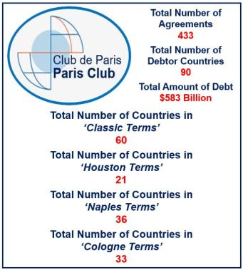 What is the Paris Club? Definition and meaning - Market