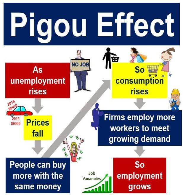 Pigou Effect