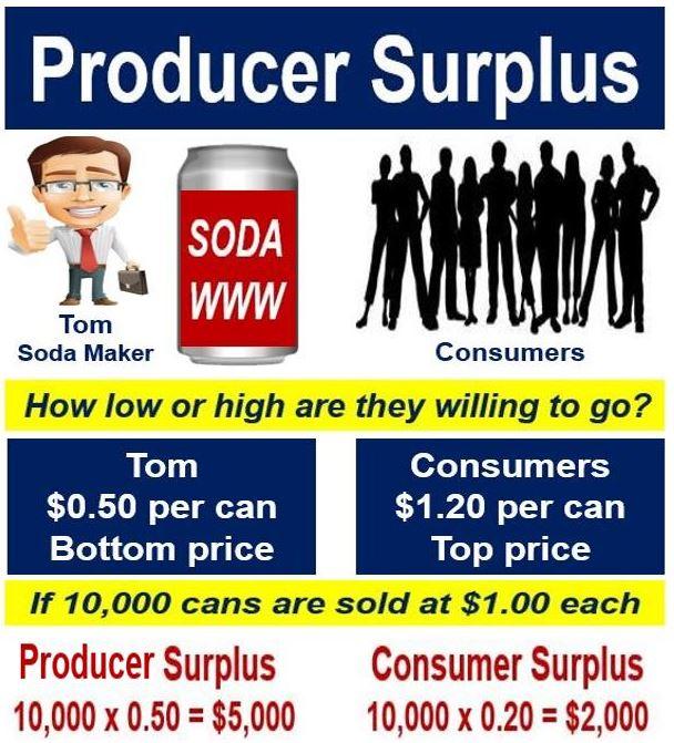 Producer surplus - showing consumer surplus and producer surplus