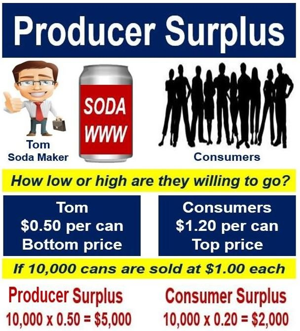 Producer surplus - showing consumer surplus and producer surplus