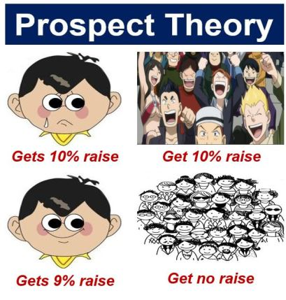 Prospect theory wage rise relative perception