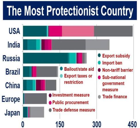 Protectionism by countries