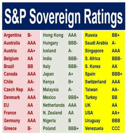 S and P Sovereign Ratings