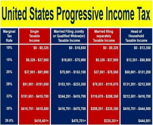 United States progressive tax system