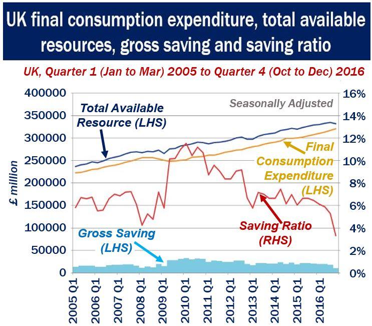 Household Spending UK