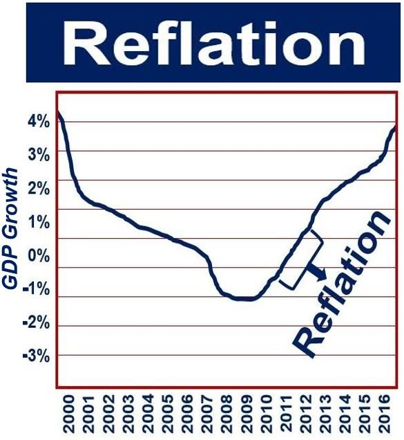 Reflation during the first phase of economic recovery