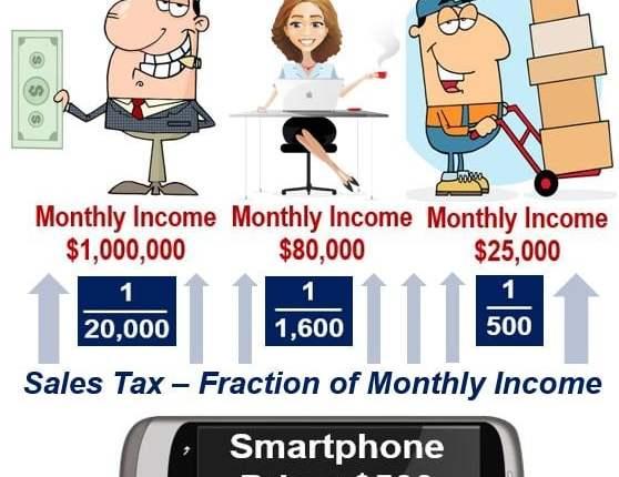 Regressive tax - sales tax on smartphone