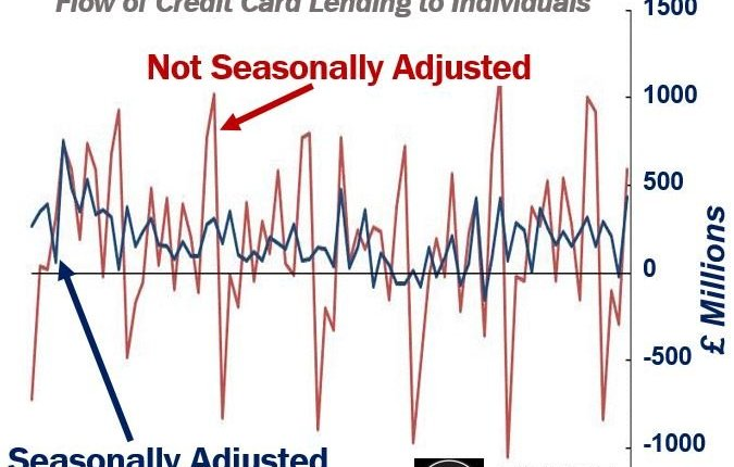 Seasonal adjusted and not seasonal adjusted figures