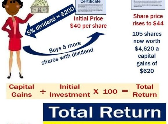 Calculation of Total Return