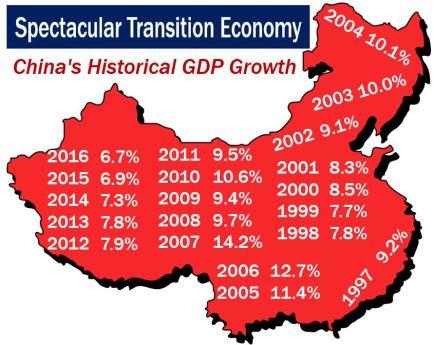 China - Transition Economy GDP growth