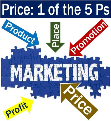 Price - one of the give Ps in marketing
