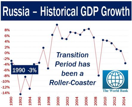 Russia GDP Growth - Transition Economy