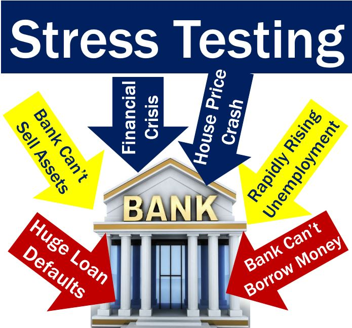 Stress Test Finance: What Is Stress Testing? Definition And Meaning
