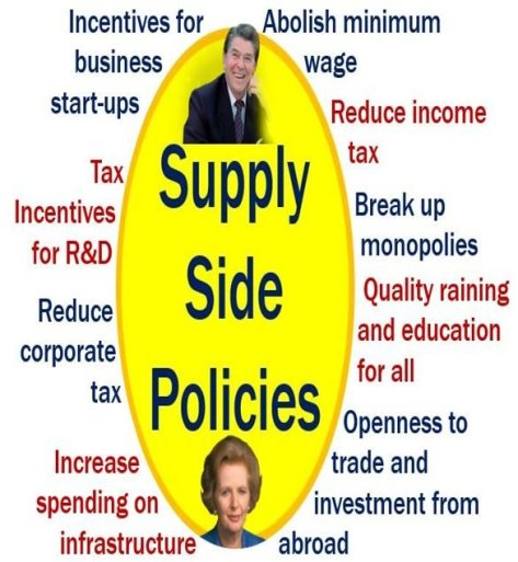Supply-side policies - Thatcher and Reagan