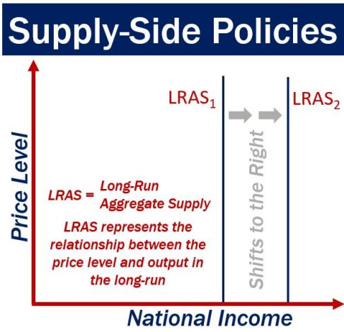 Supply-side policies